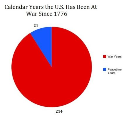 United States War History from 1776 - 2011. We have continued to be at war from 2011 until today.